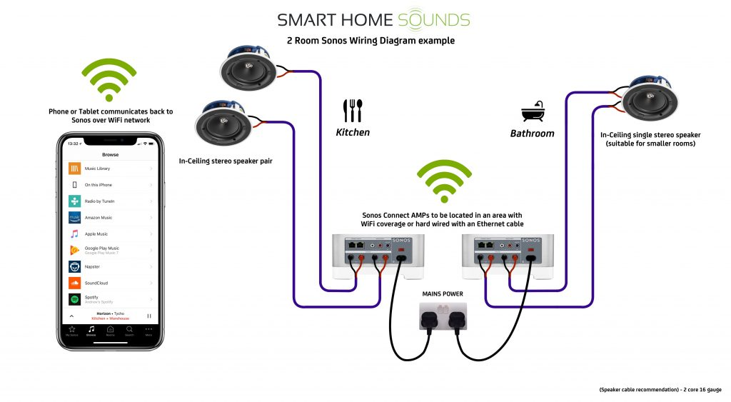 how to choose the perfect ceiling speakers to use with sonos smart rh smarthomesounds co uk  sony car stereo speaker wiring diagram