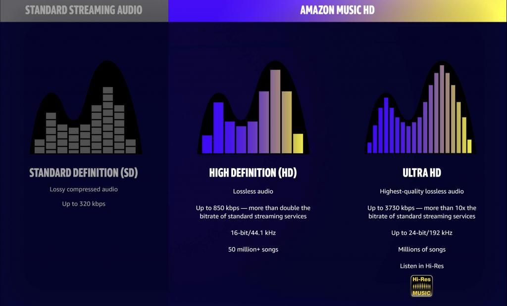 amazon-music-hd-vs-standard-streaming