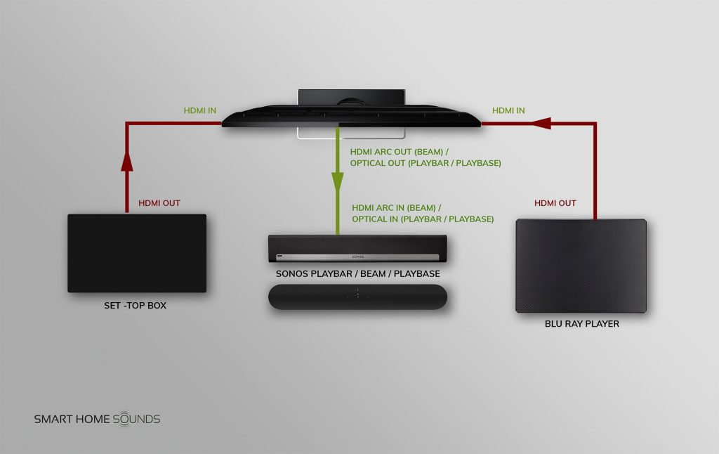 sound bar hook up diagram how to connect a sonos soundbar to a projector smart home sounds  connect a sonos soundbar to a projector