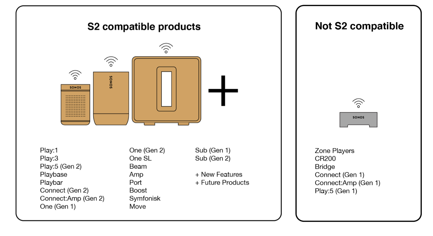 sonos-s2-which-products-supported
